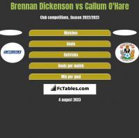 Brennan Dickenson vs Callum O'Hare h2h player stats