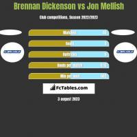 Brennan Dickenson vs Jon Mellish h2h player stats