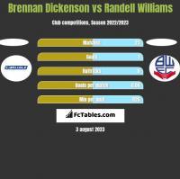 Brennan Dickenson vs Randell Williams h2h player stats