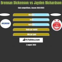 Brennan Dickenson vs Jayden Richardson h2h player stats