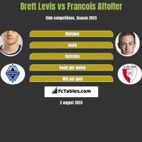 Brett Levis vs Francois Affolter h2h player stats