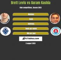Brett Levis vs Guram Kashia h2h player stats