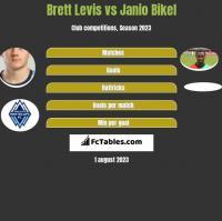 Brett Levis vs Janio Bikel h2h player stats