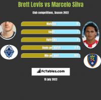 Brett Levis vs Marcelo Silva h2h player stats