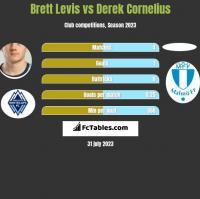 Brett Levis vs Derek Cornelius h2h player stats