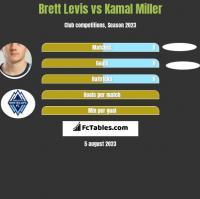 Brett Levis vs Kamal Miller h2h player stats