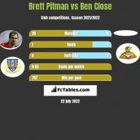 Brett Pitman vs Ben Close h2h player stats