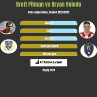 Brett Pitman vs Bryan Oviedo h2h player stats