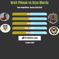 Brett Pitman vs Bryn Morris h2h player stats