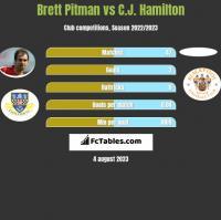 Brett Pitman vs C.J. Hamilton h2h player stats