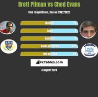 Brett Pitman vs Ched Evans h2h player stats