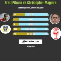 Brett Pitman vs Christopher Maguire h2h player stats