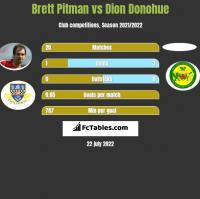 Brett Pitman vs Dion Donohue h2h player stats