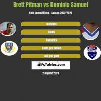 Brett Pitman vs Dominic Samuel h2h player stats