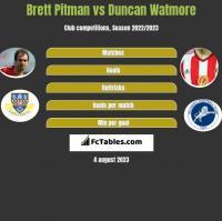 Brett Pitman vs Duncan Watmore h2h player stats