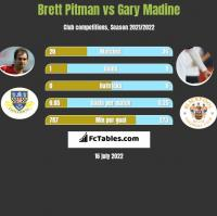 Brett Pitman vs Gary Madine h2h player stats