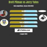 Brett Pitman vs Jerry Yates h2h player stats