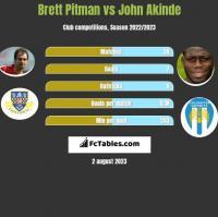 Brett Pitman vs John Akinde h2h player stats