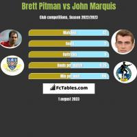 Brett Pitman vs John Marquis h2h player stats