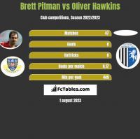 Brett Pitman vs Oliver Hawkins h2h player stats