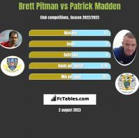 Brett Pitman vs Patrick Madden h2h player stats