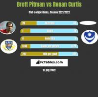 Brett Pitman vs Ronan Curtis h2h player stats