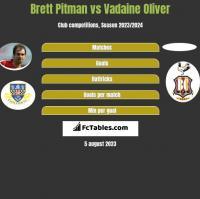 Brett Pitman vs Vadaine Oliver h2h player stats