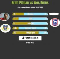 Brett Pitman vs Wes Burns h2h player stats