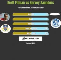 Brett Pitman vs Harvey Saunders h2h player stats