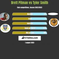 Brett Pitman vs Tyler Smith h2h player stats