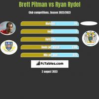 Brett Pitman vs Ryan Rydel h2h player stats