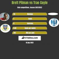 Brett Pitman vs Trae Coyle h2h player stats