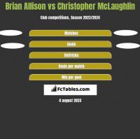 Brian Allison vs Christopher McLaughlin h2h player stats