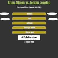 Brian Allison vs Jordan Lowdon h2h player stats
