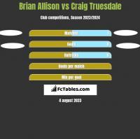 Brian Allison vs Craig Truesdale h2h player stats