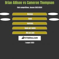 Brian Allison vs Cameron Thompson h2h player stats
