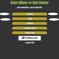 Brian Allison vs Kyle Banner h2h player stats