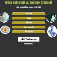 Brian Behrendt vs Dominik Schmidt h2h player stats