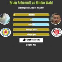 Brian Behrendt vs Hauke Wahl h2h player stats