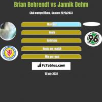 Brian Behrendt vs Jannik Dehm h2h player stats