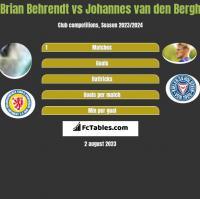 Brian Behrendt vs Johannes van den Bergh h2h player stats