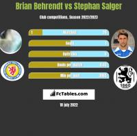 Brian Behrendt vs Stephan Salger h2h player stats