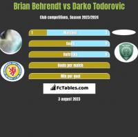 Brian Behrendt vs Darko Todorovic h2h player stats