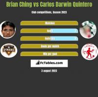 Brian Ching vs Carlos Darwin Quintero h2h player stats