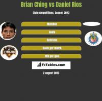 Brian Ching vs Daniel Rios h2h player stats