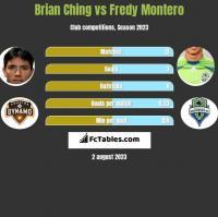 Brian Ching vs Fredy Montero h2h player stats