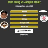 Brian Ching vs Joaquin Ardaiz h2h player stats