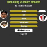 Brian Ching vs Mauro Manotas h2h player stats