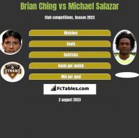 Brian Ching vs Michael Salazar h2h player stats
