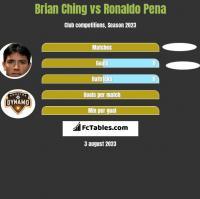 Brian Ching vs Ronaldo Pena h2h player stats